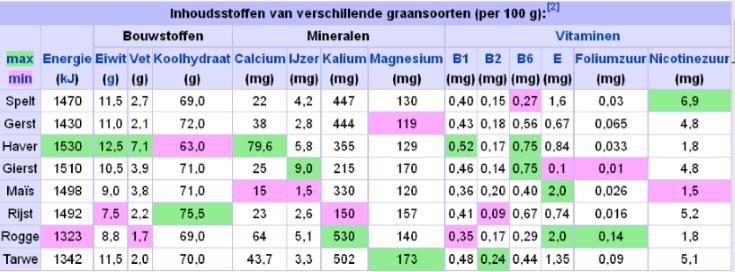 Voedingswaarde graansoorten
