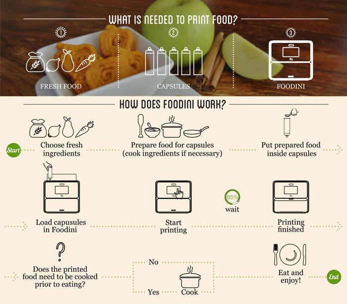 3D printer Foodini maakt je eten – Al in 2014 verkrijgbaar voor de consument
