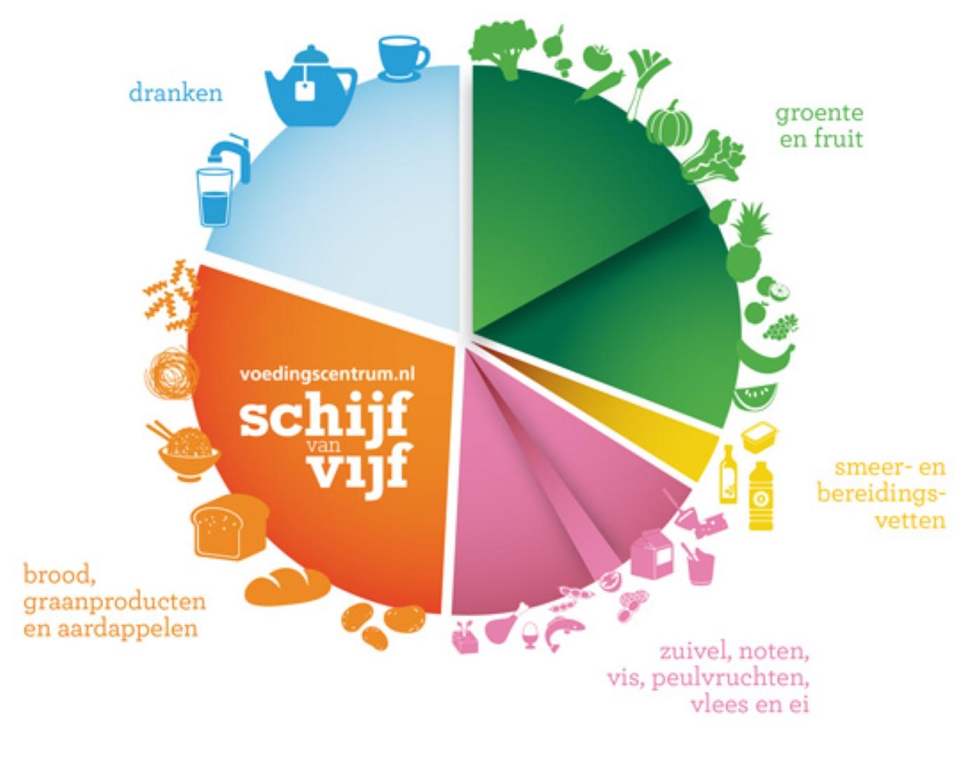 Nederlandse schijf van vijf vernieuwd: meer groenten en minder bewerkt voedsel