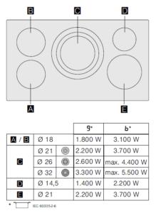 Bosch PIV975DC1E inductiekookplaat kookzone layout