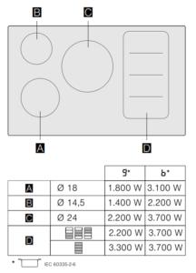 Bosch PXV875DC1E inductiekookplaat kookzone layout