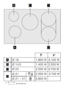 Siemens ED845FWB1E iQ500 inductiekookplaat kookzone layout