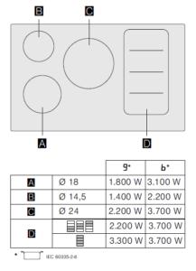 Siemens EX851FVC1E IQ700 inductiekookplaat kookzone layout